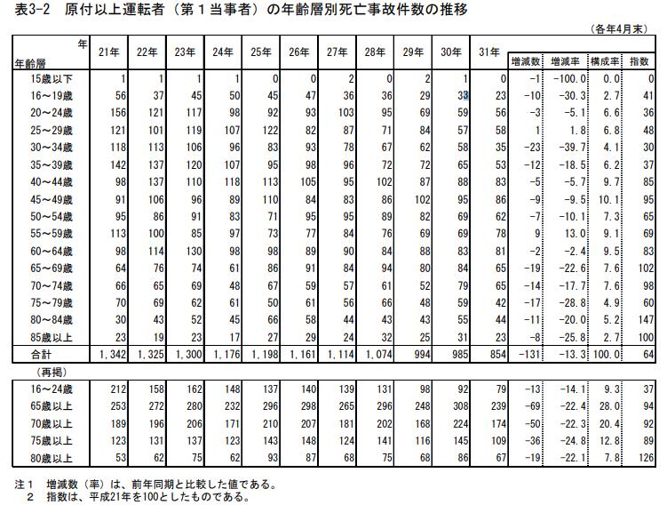年齢別死亡事故件数の推移